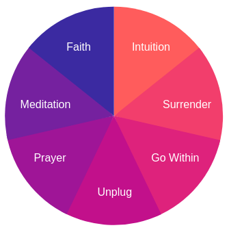 aspects of spirituality pie chart