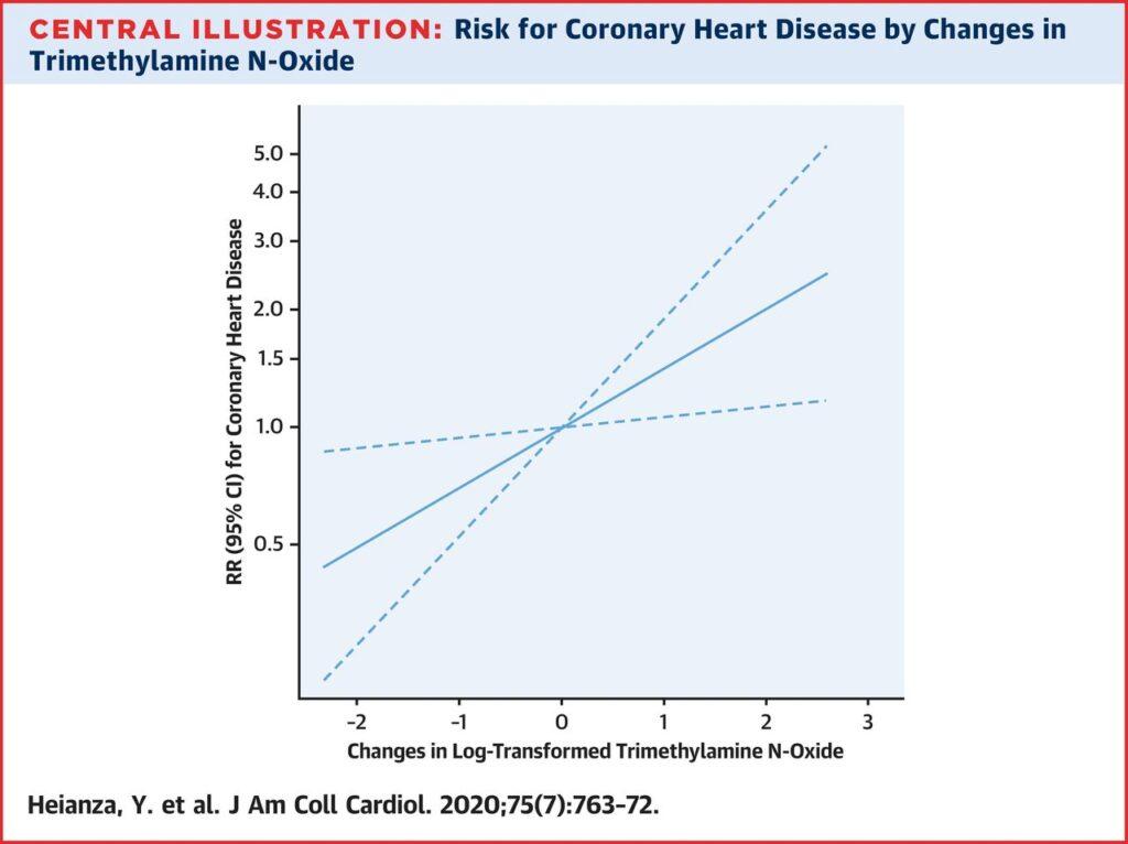 mediterranean diet and heart disease chart